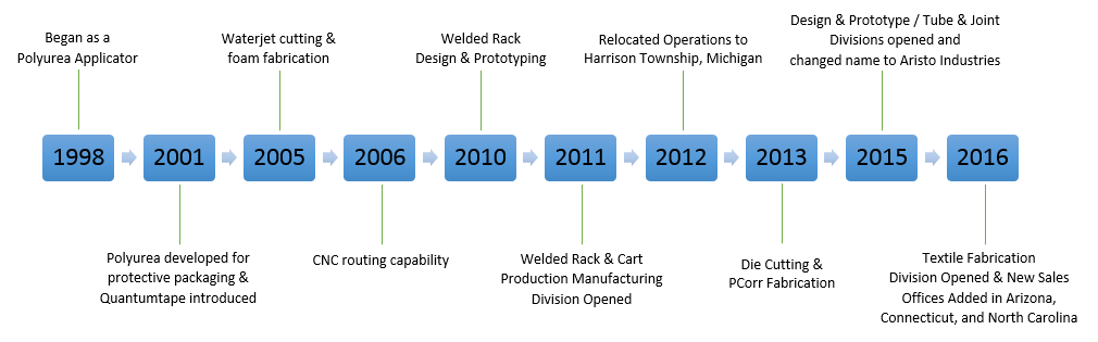 Company History - Aristo Industries Timeline